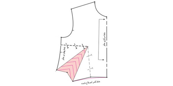 انتقال پنس به تقاطع خط پهلو با خط کمر ( ساسون فرانسوی)